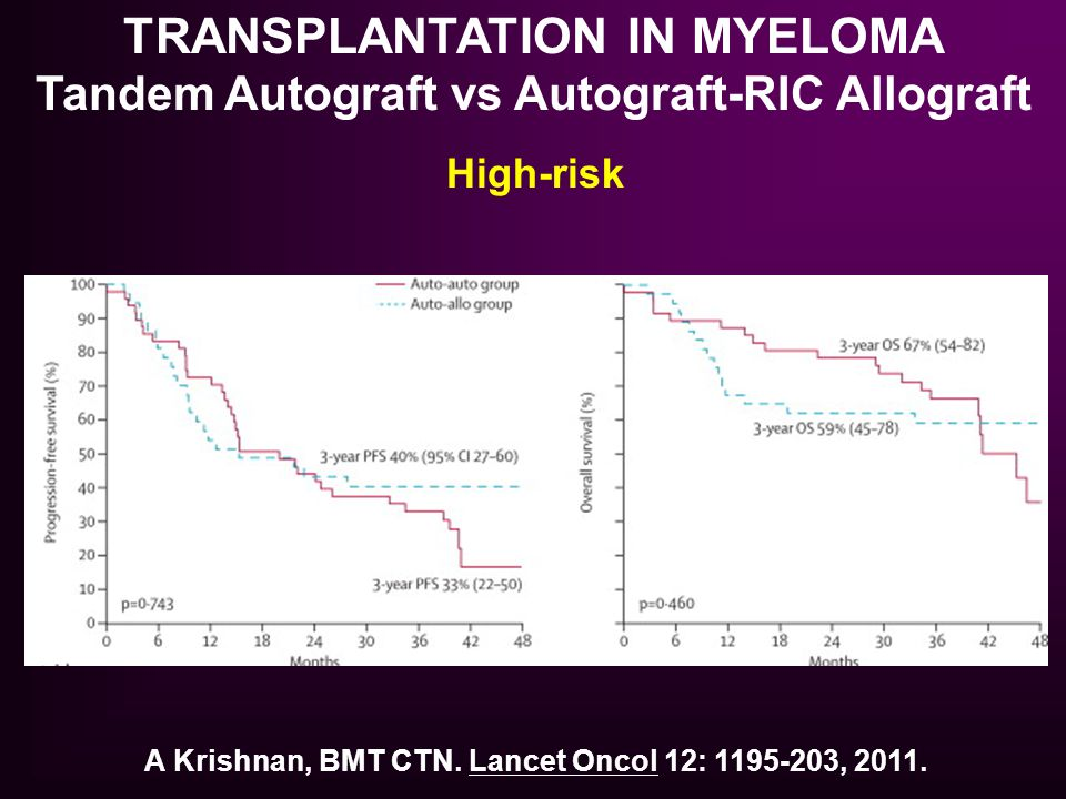TRANSPLANTATION IN MYELOMA Tandem Autograft vs Autograft-RIC Allograft