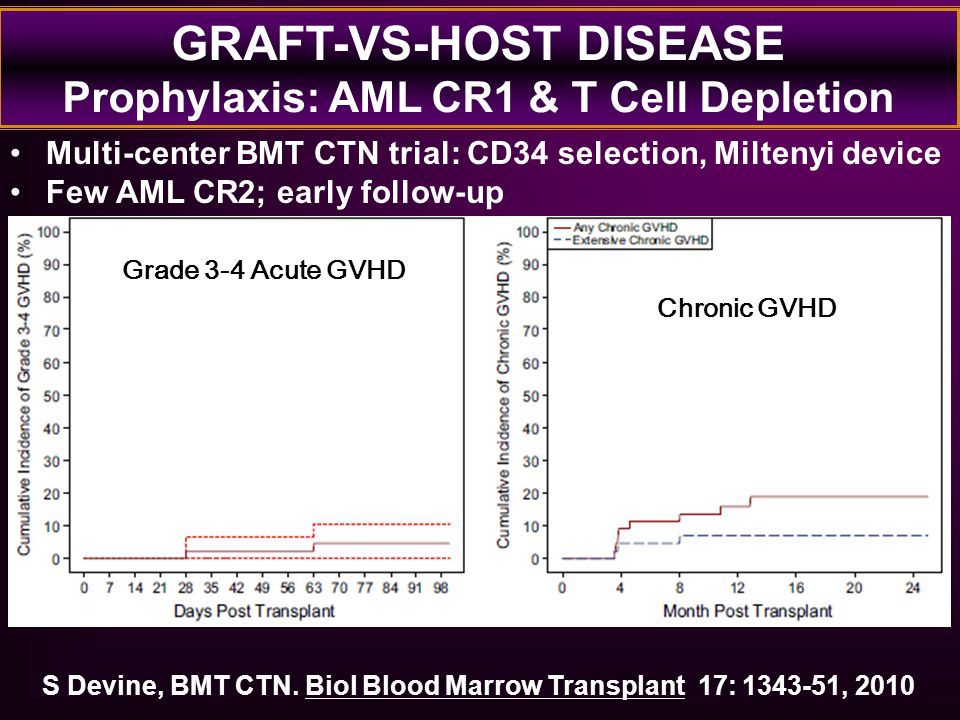 GRAFT-VS-HOST DISEASE Prophylaxis: AML CR1 & T Cell Depletion