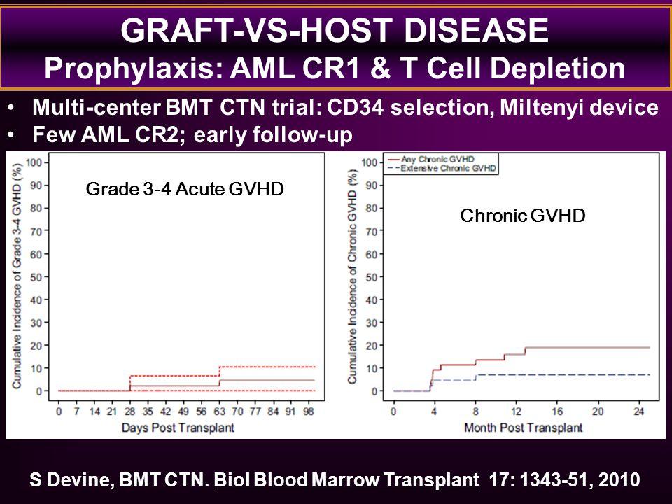GRAFT-VS-HOST DISEASE Prophylaxis: AML CR1 & T Cell Depletion