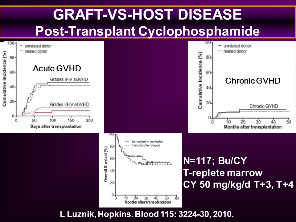 GRAFT-VS-HOST DISEASE Post-Transplant Cyclophosphamide