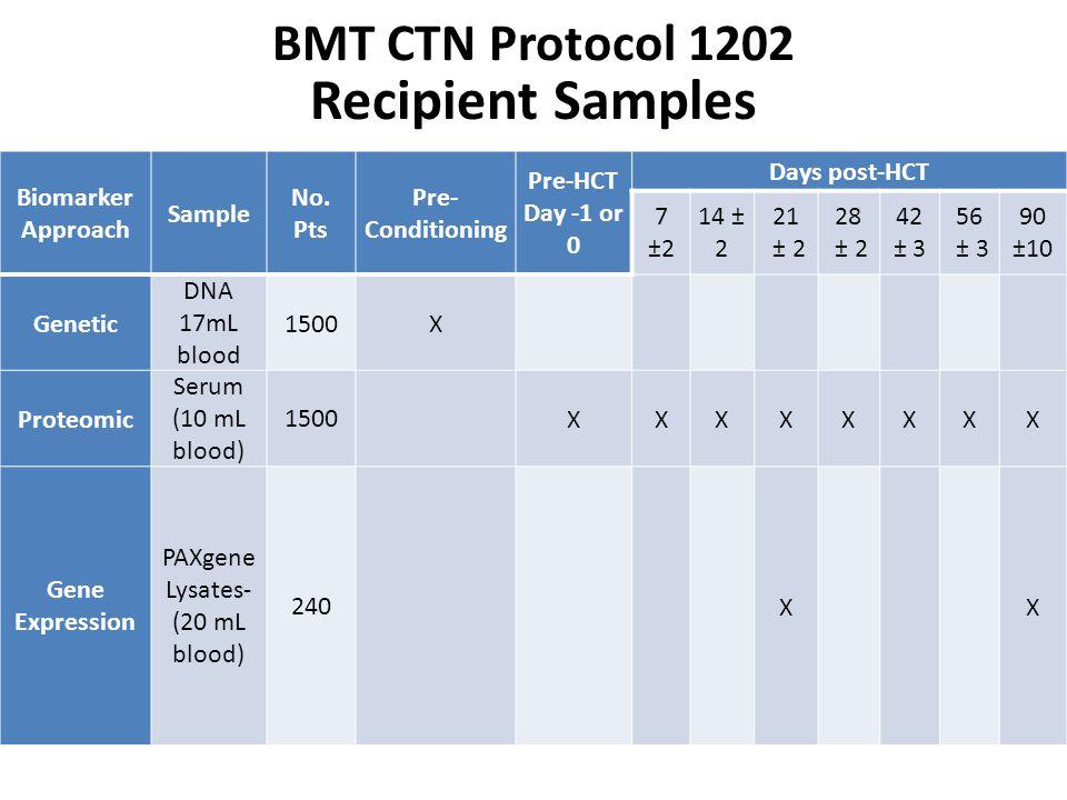 Recipient Samples BMT CTN Protocol 1202 Biomarker Approach Sample