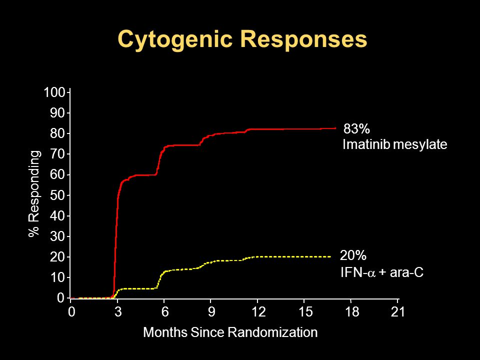 Cytogenic Responses 100 90 83% 80 Imatinib mesylate 70 60 % Responding