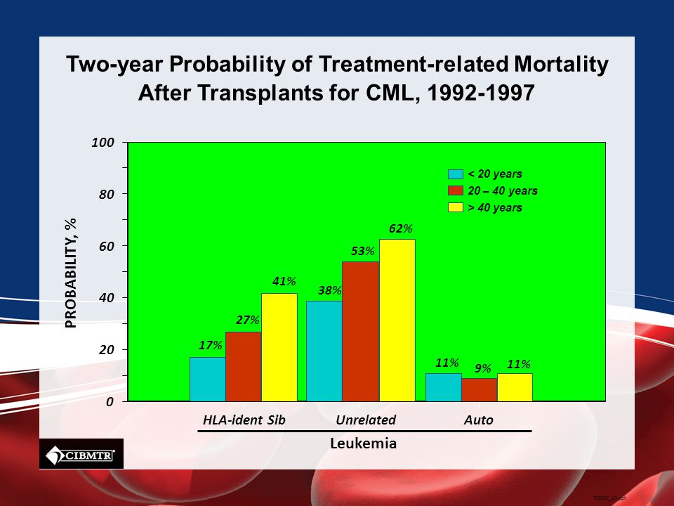 Two-year Probability of Treatment-related Mortality