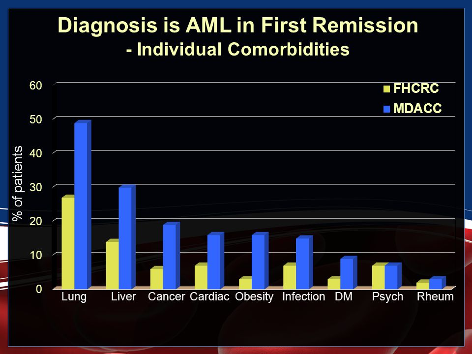 Diagnosis is AML in First Remission - Individual Comorbidities