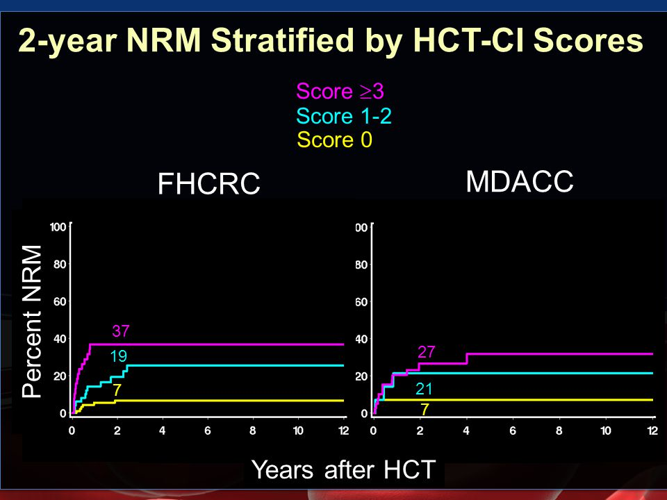2-year NRM Stratified by HCT-CI Scores