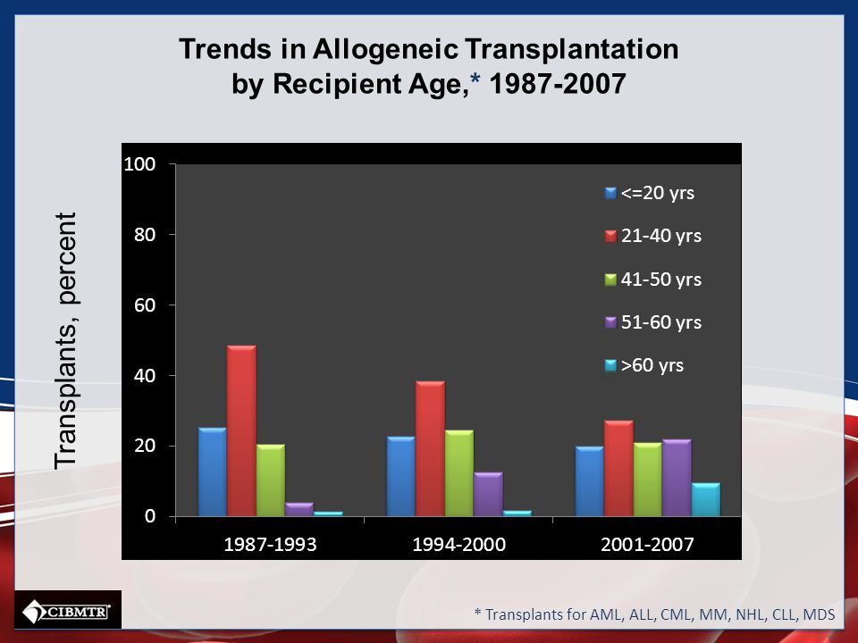 Trends in Allogeneic Transplantation by Recipient Age,* 1987-2007