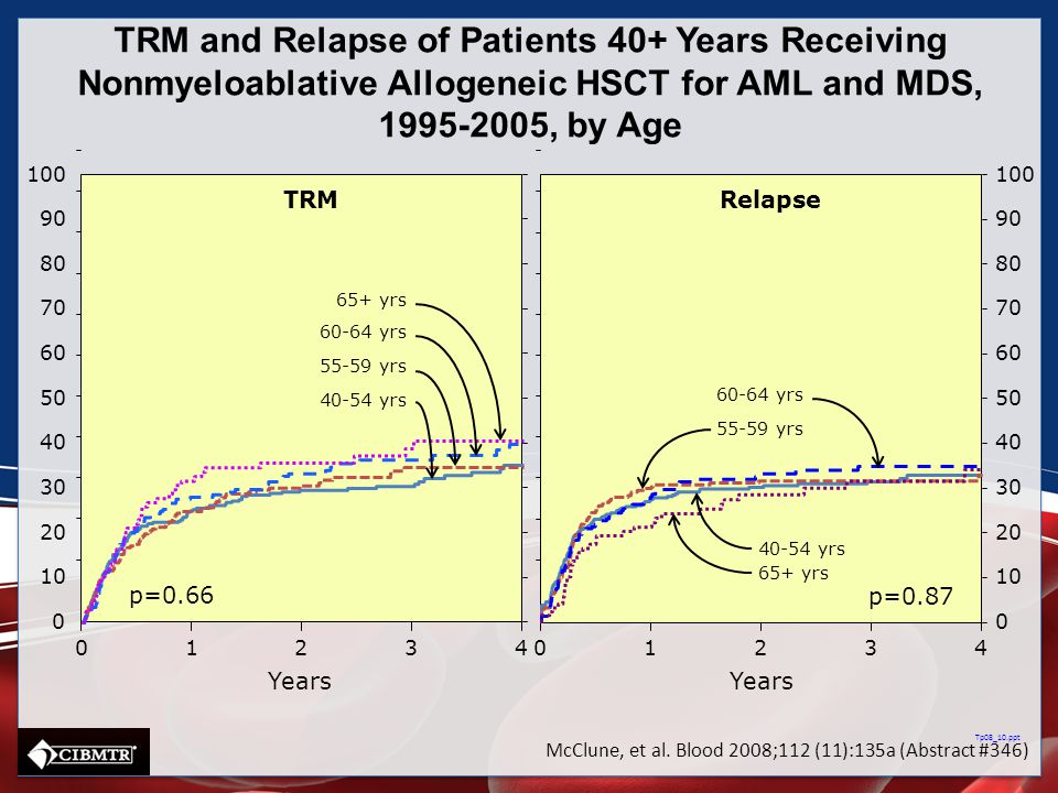 TRM and Relapse of Patients 40+ Years Receiving Nonmyeloablative Allogeneic HSCT for AML and MDS, 1995-2005, by Age