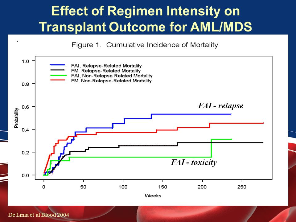 Effect of Regimen Intensity on Transplant Outcome for AML/MDS