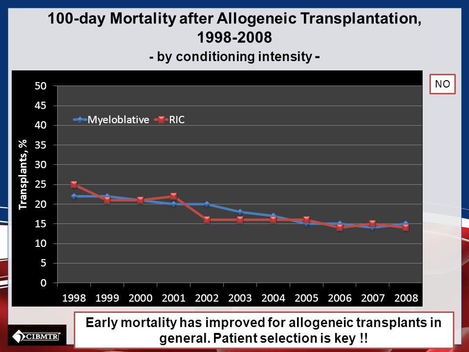 100-day Mortality after Allogeneic Transplantation, 1998-2008 - by conditioning intensity -