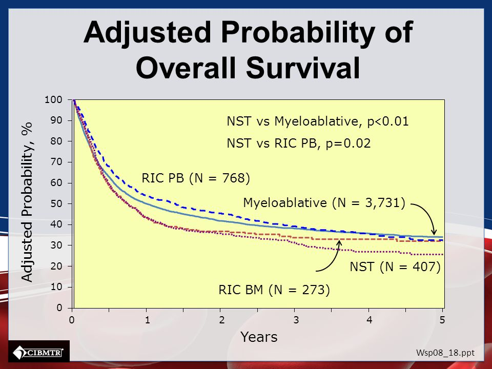 Adjusted Probability of Overall Survival