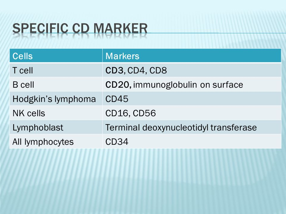 Specific CD marker Cells Markers T cell CD3, CD4, CD8 B cell