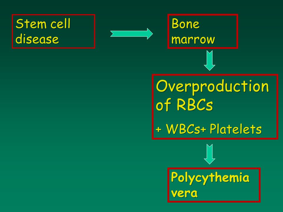 Overproduction of RBCs
