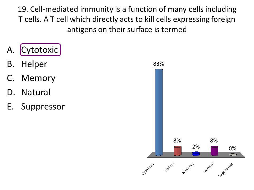 Cytotoxic Helper Memory Natural Suppressor