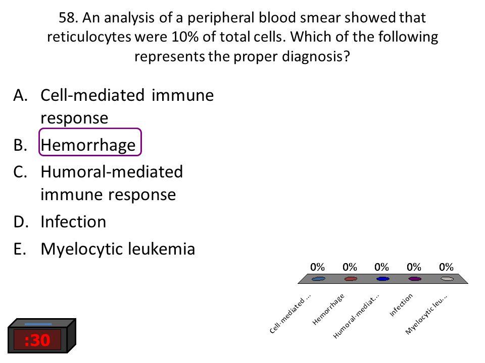 Cell-mediated immune response Hemorrhage