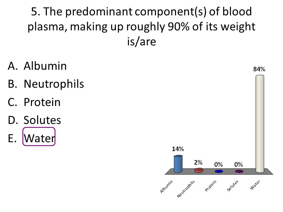 5. The predominant component(s) of blood plasma, making up roughly 90% of its weight is/are