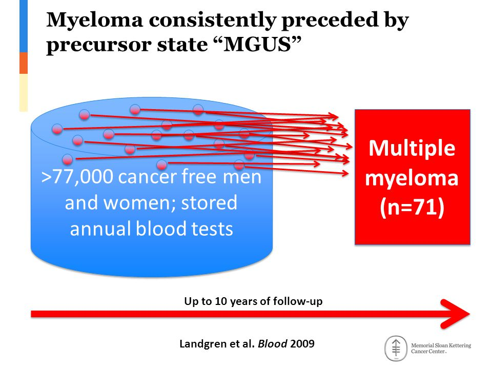 Myeloma consistently preceded by precursor state MGUS