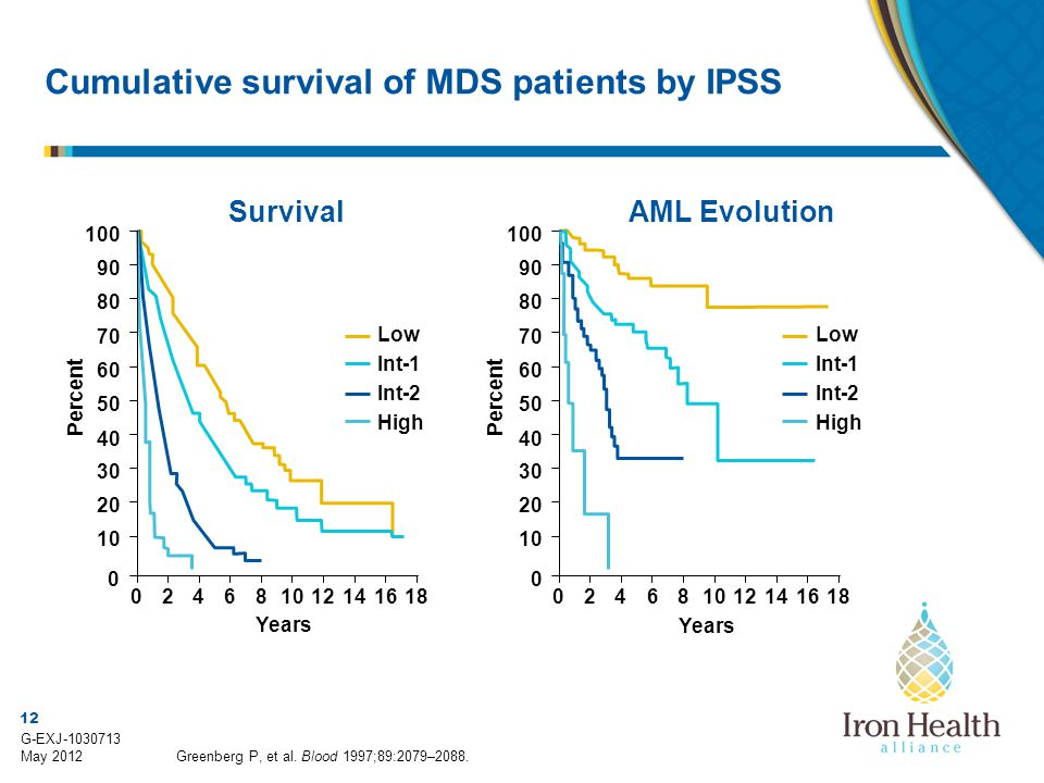 Cumulative survival of MDS patients by IPSS