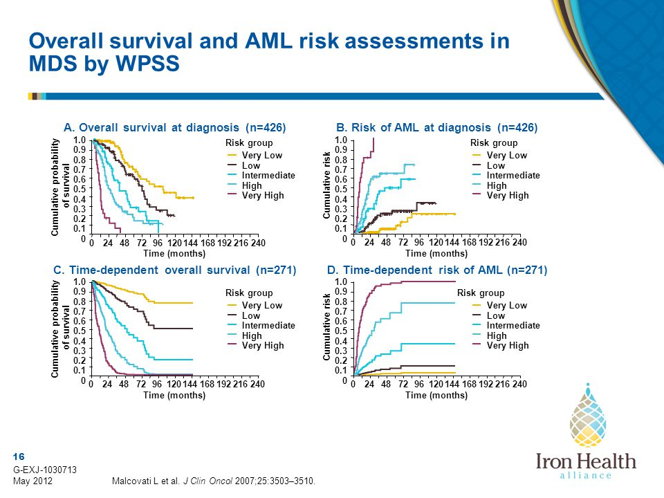 Overall survival and AML risk assessments in MDS by WPSS