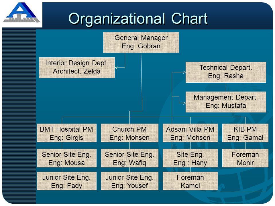 Organizational Chart General Manager Eng: Gobran Interior Design Dept.