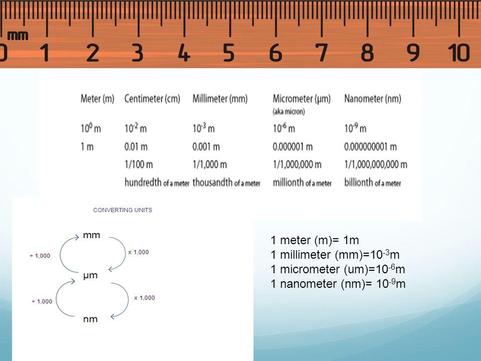 1 meter (m)= 1m 1 millimeter (mm)=10-3m 1 micrometer (um)=10-6m 1 nanometer (nm)= 10-9m