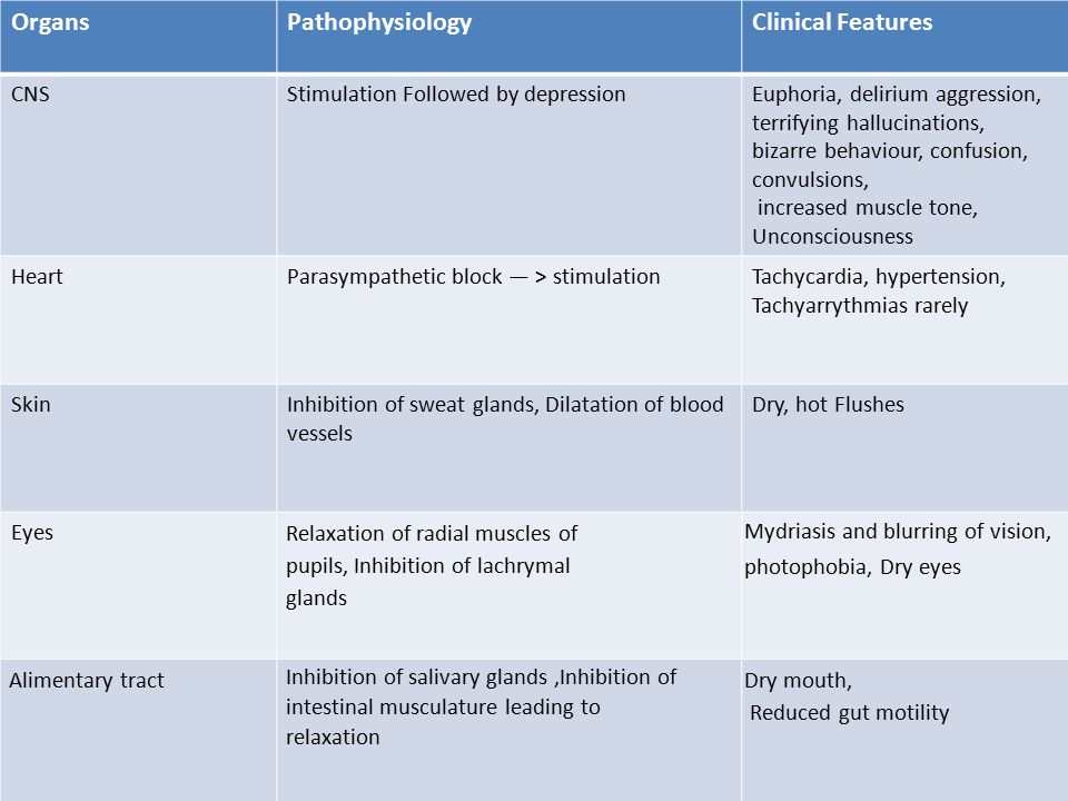 Organs Pathophysiology Clinical Features CNS