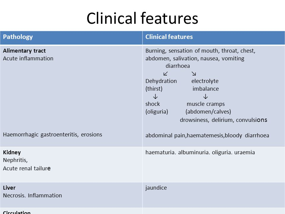 Clinical features Pathology Clinical features Alimentary tract