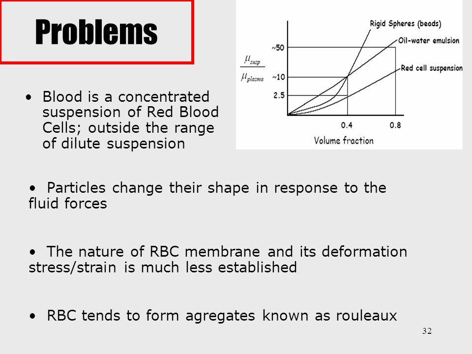 Problems Blood is a concentrated suspension of Red Blood Cells; outside the range of dilute suspension.