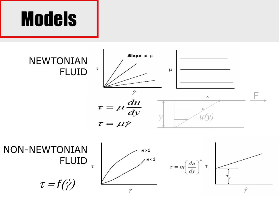 Models NEWTONIAN FLUID F y u(y) NON-NEWTONIAN FLUID . t = f(g)
