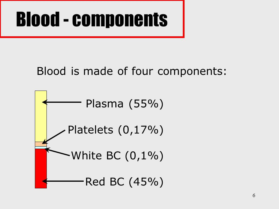 Blood - components Blood is made of four components: Plasma (55%)
