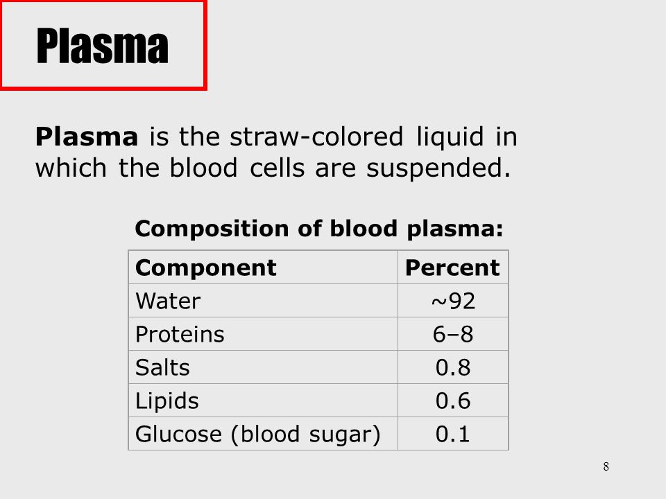 Composition of blood plasma: