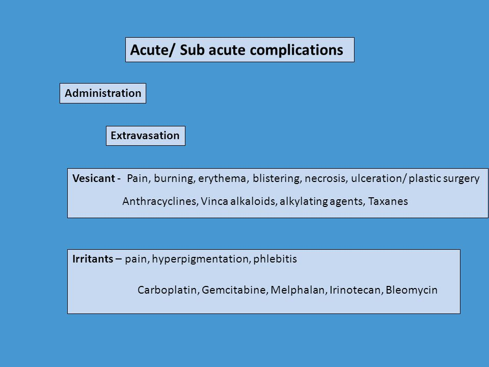 Acute/ Sub acute complications