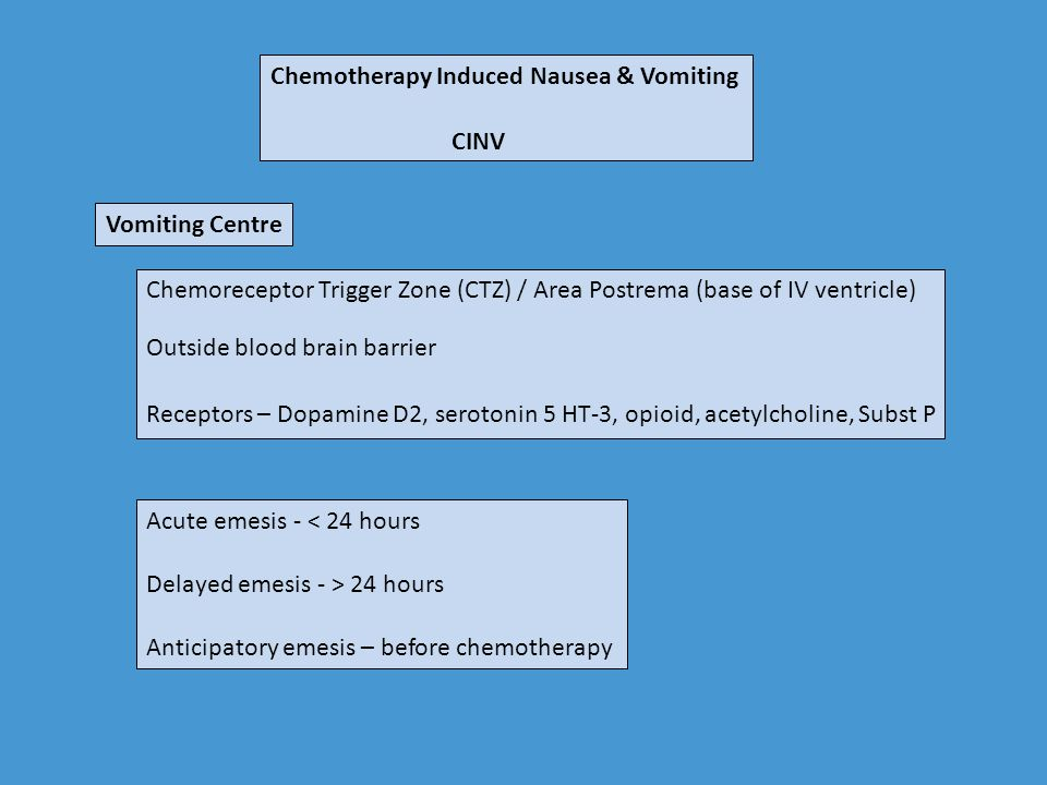 Chemotherapy Induced Nausea & Vomiting