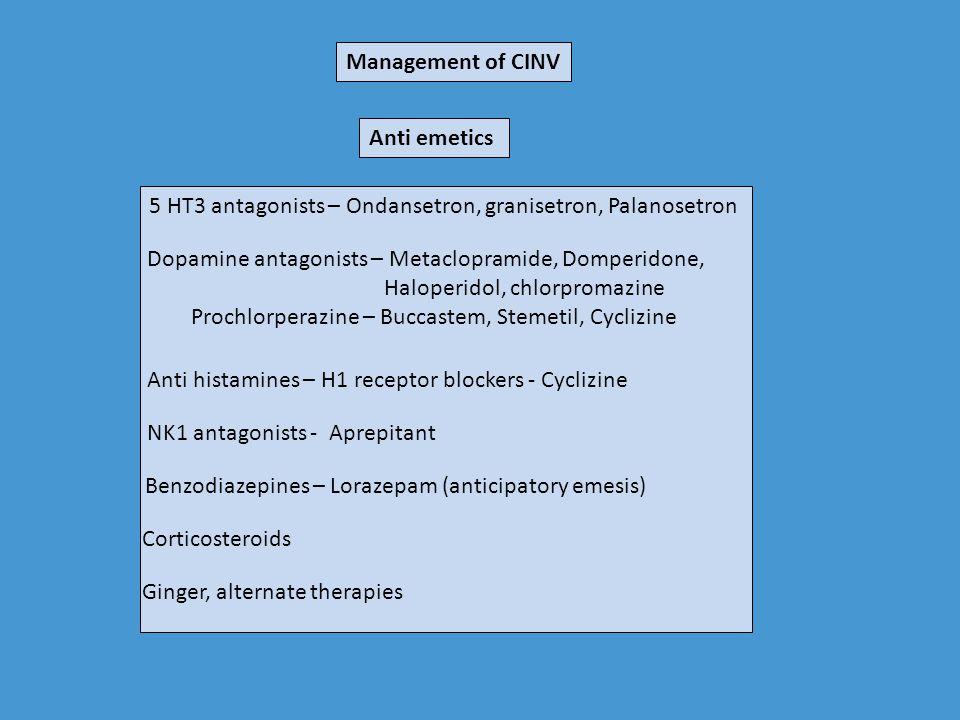 Management of CINV Anti emetics. 5 HT3 antagonists – Ondansetron, granisetron, Palanosetron. Dopamine antagonists – Metaclopramide, Domperidone,