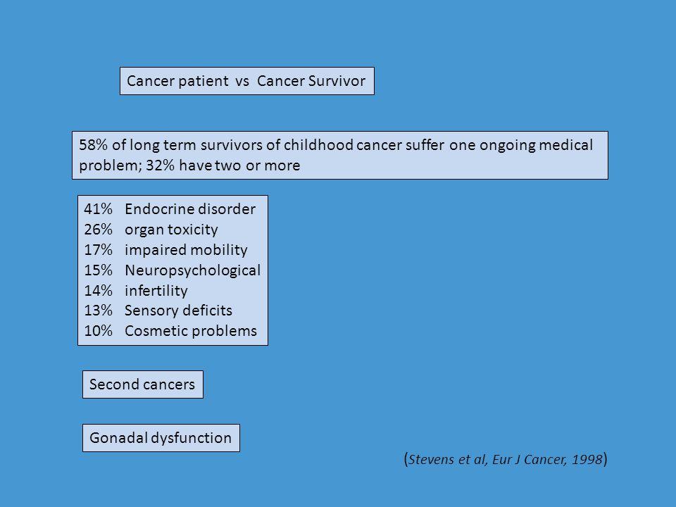 Cancer patient vs Cancer Survivor