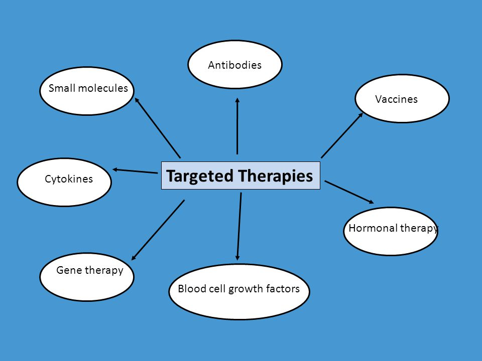 Targeted Therapies Antibodies Small molecules Vaccines Cytokines