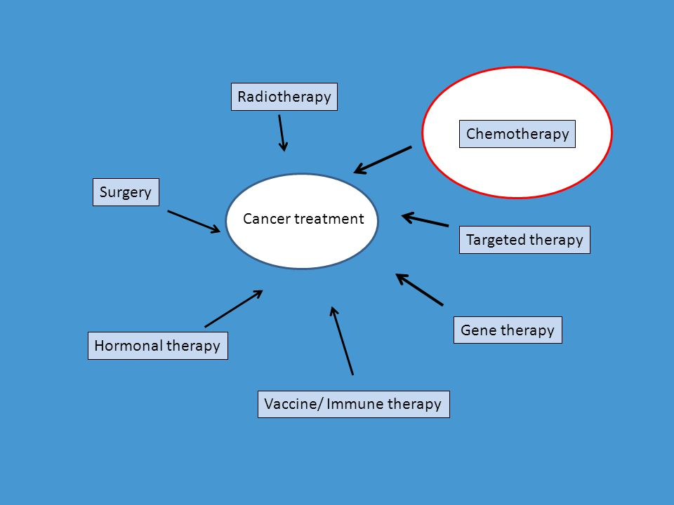 Radiotherapy Chemotherapy. Surgery. Cancer treatment. Targeted therapy. Gene therapy. Hormonal therapy.