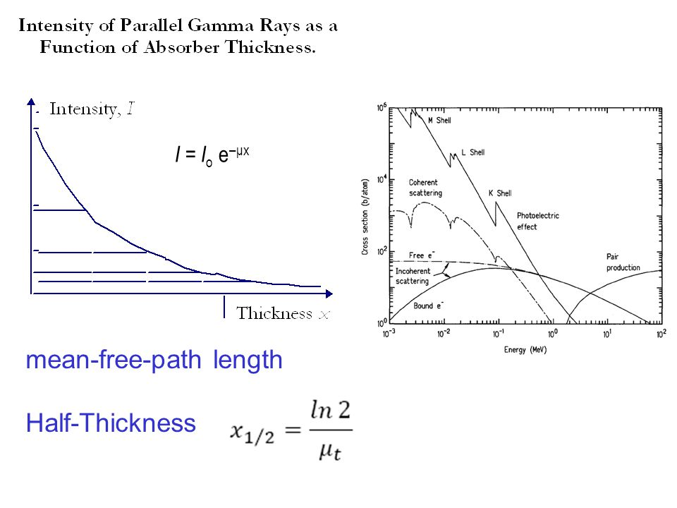mean-free-path length Half-Thickness