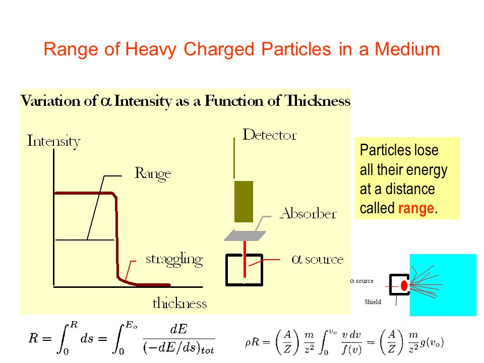 Range of Heavy Charged Particles in a Medium