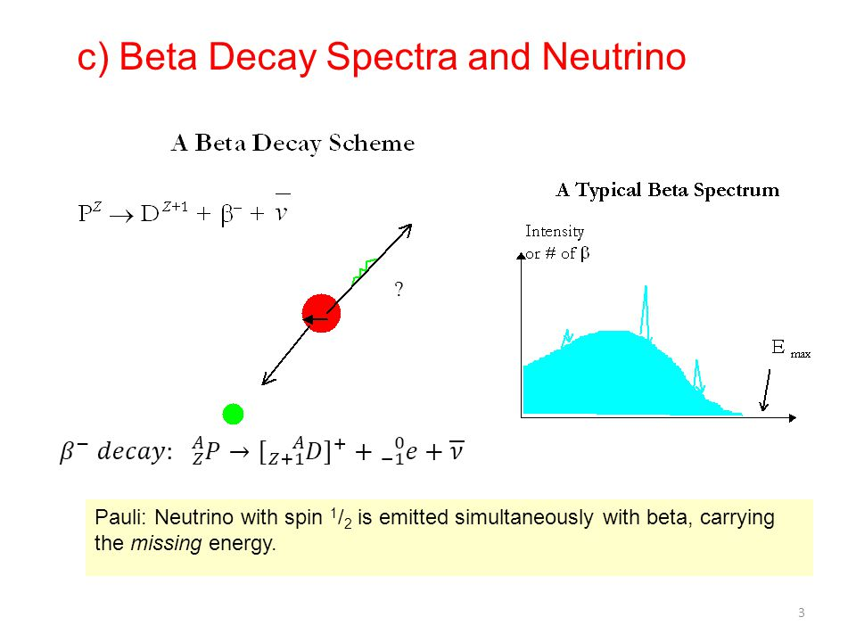 c) Beta Decay Spectra and Neutrino