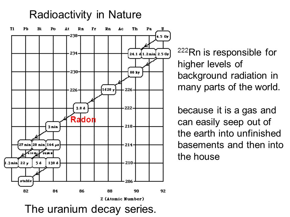 Radioactivity in Nature
