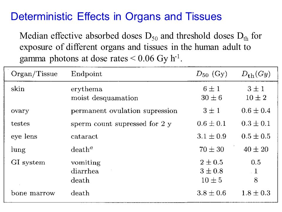 Deterministic Effects in Organs and Tissues