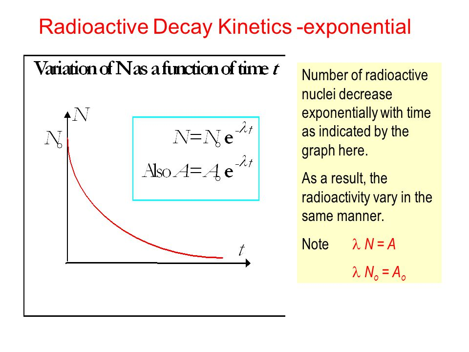 Radioactive Decay Kinetics -exponential