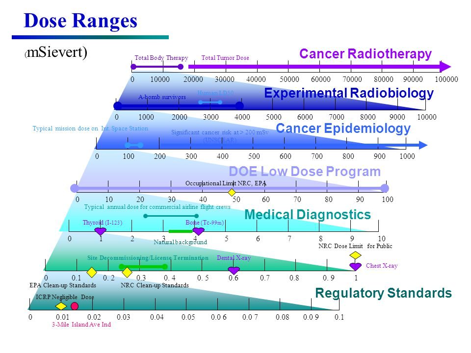 Dose Ranges Cancer Radiotherapy Experimental Radiobiology