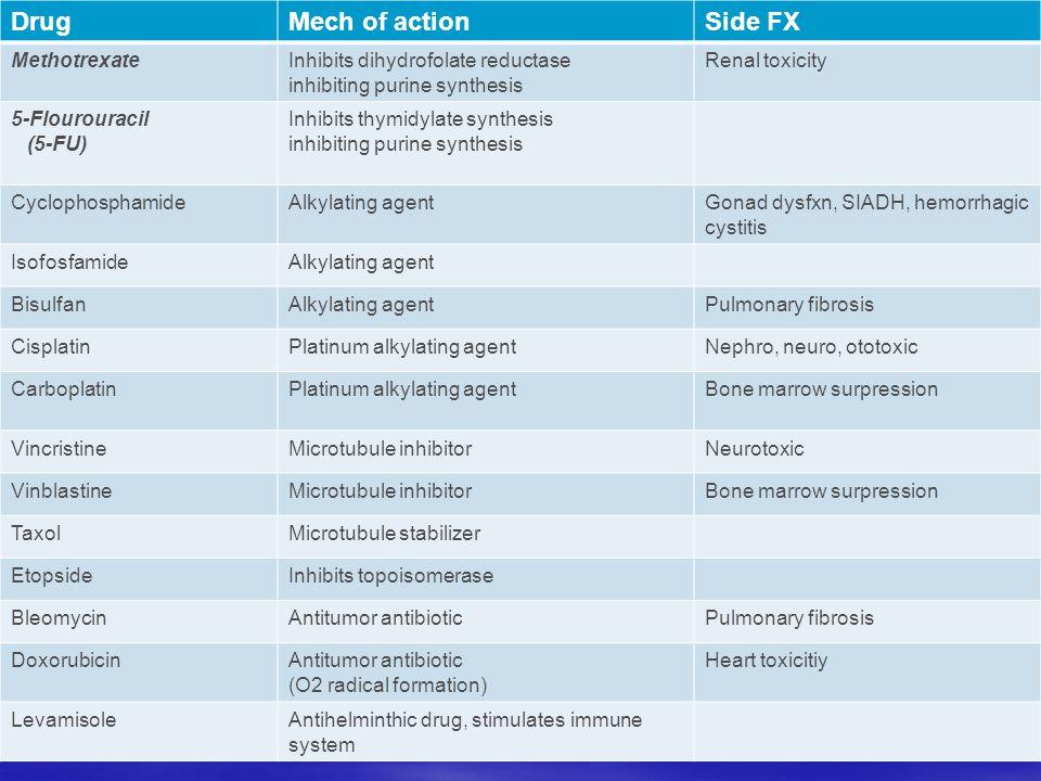Drug Mech of action Side FX Methotrexate