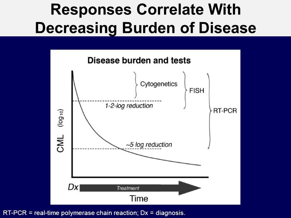 Responses Correlate With Decreasing Burden of Disease