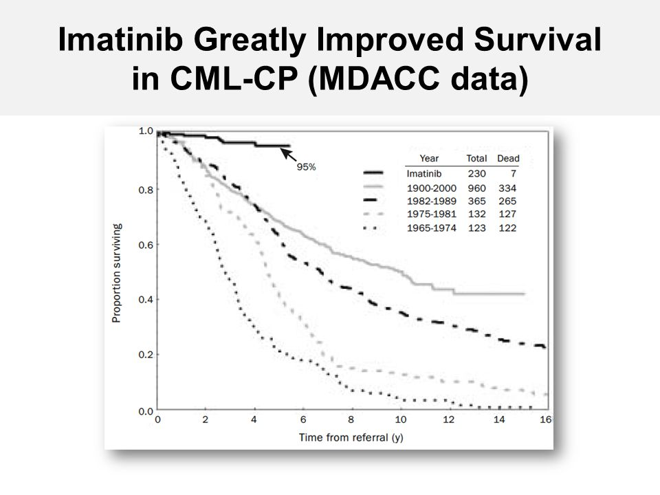 Imatinib Greatly Improved Survival in CML-CP (MDACC data)