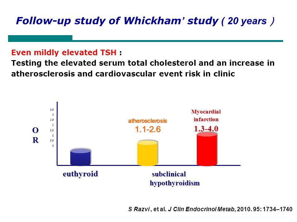 Follow-up study of Whickham' study ( 20 years)
