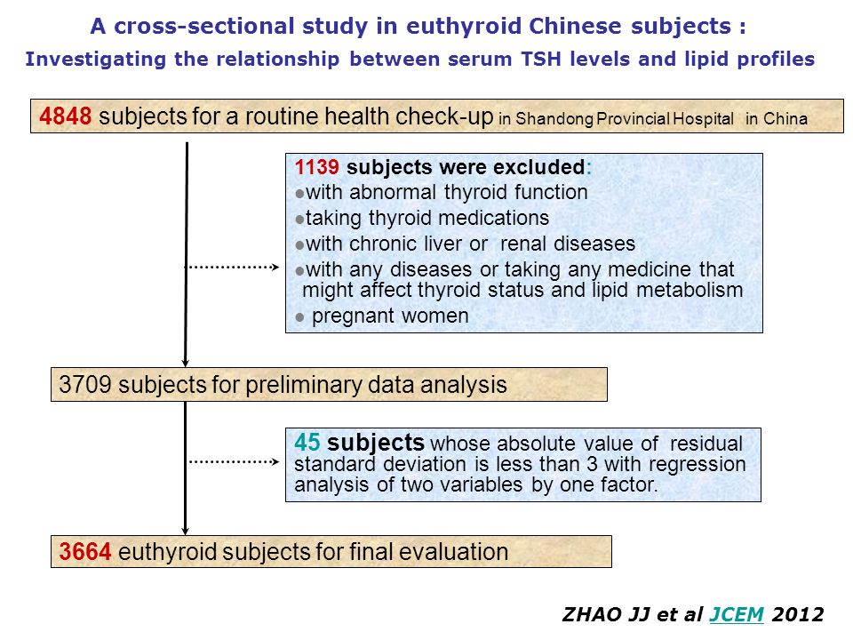3709 subjects for preliminary data analysis