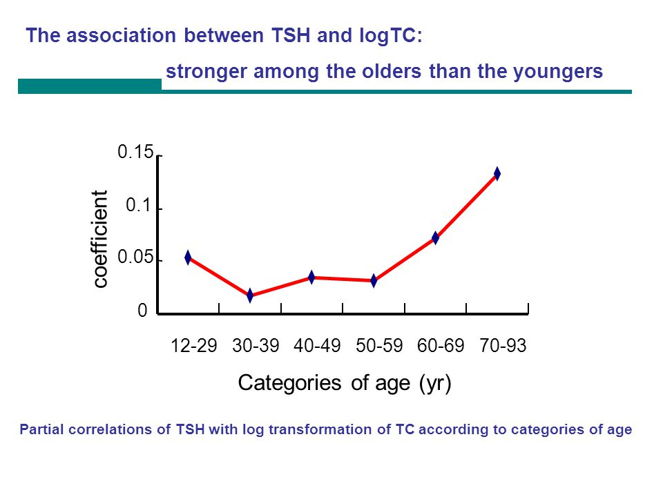 coefficient Categories of age (yr)