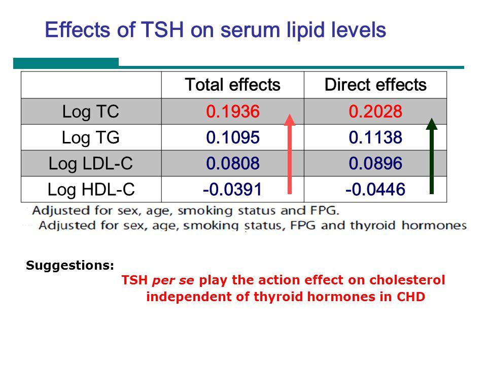Effects of TSH on serum lipid levels